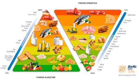 priramide-invertida-barilla