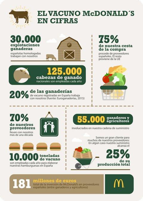 proceso de alimentación sostenible